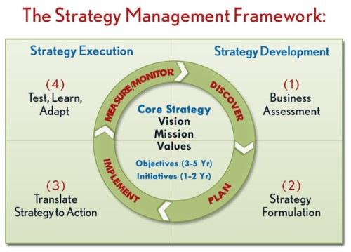 Strategy Management Framework picture