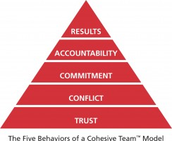 The Five Behaviors of a cohesive team results accountability commitment conflict trust
