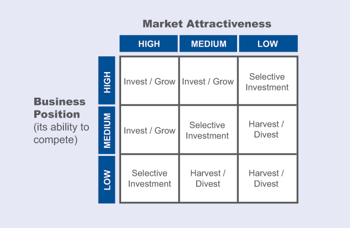 Market Attractiveness