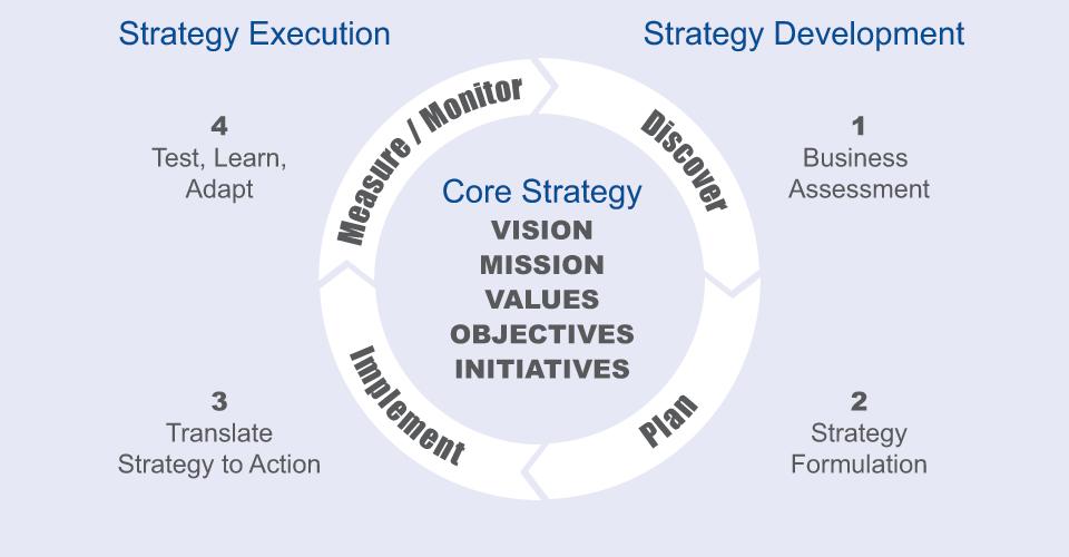 The Strategy Management Framework